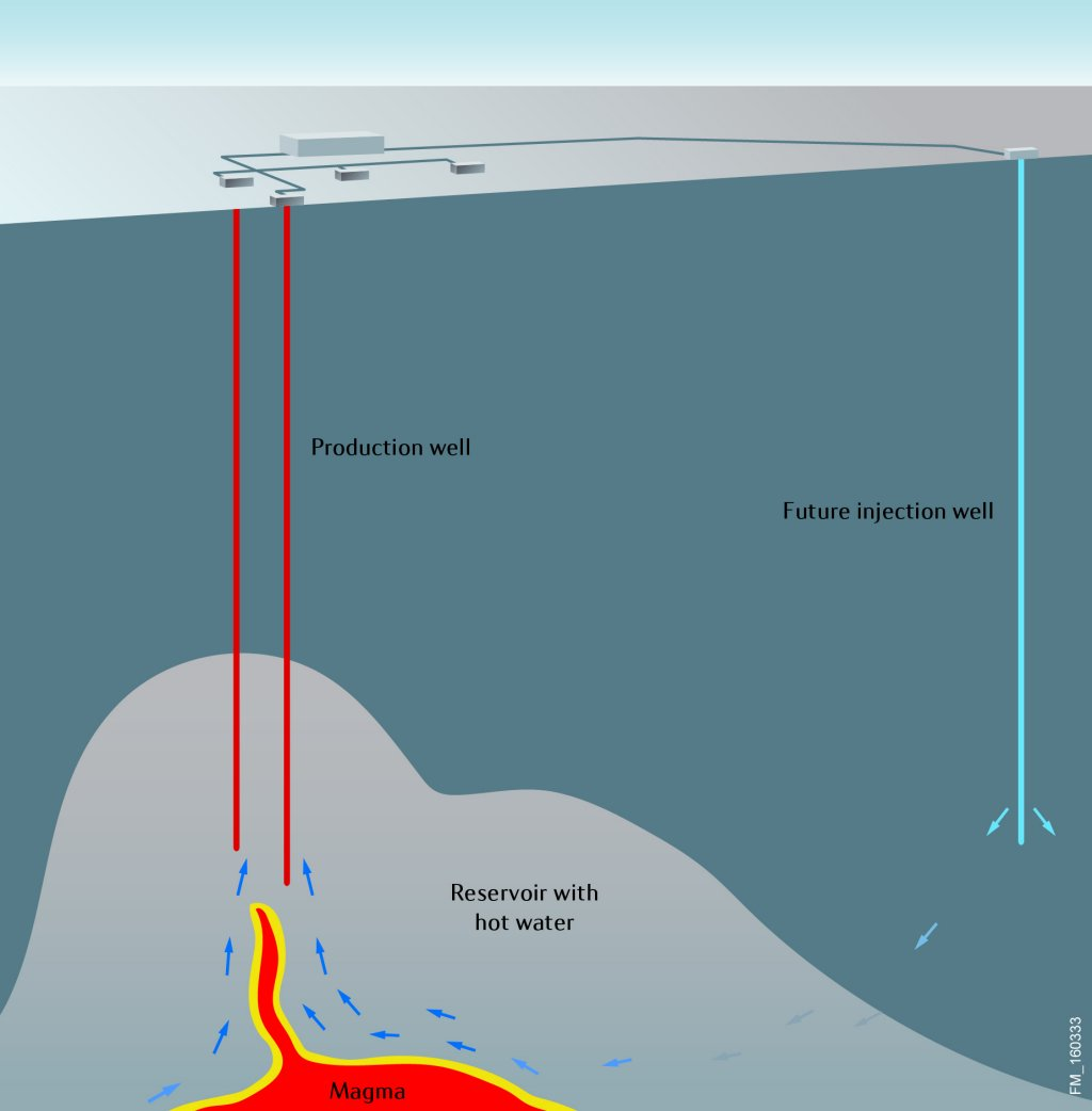 Statoil and icelandic partners drill the worlds hottest illustration of geothermal process pooptronica