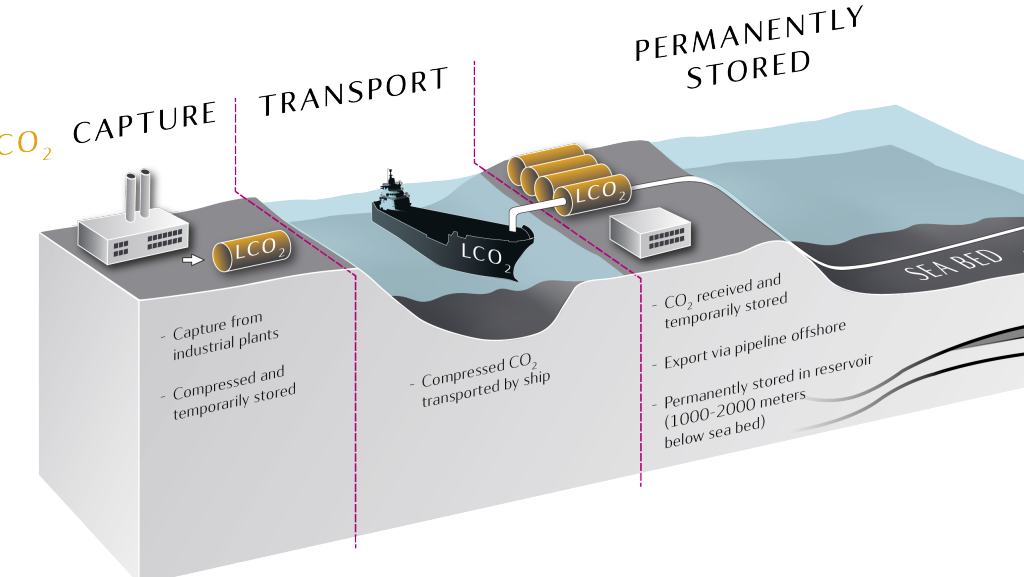 Statoil evaluating new CO2 storage project on the Norwegian